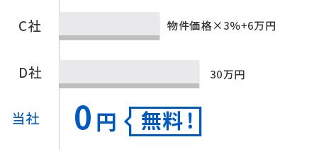 B社は物件価格×3%+6万円、C社は30万円、当社は無料、業界初手数料無料